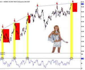 SLV : Overbought